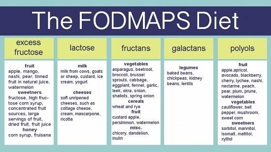 FODMAP_list