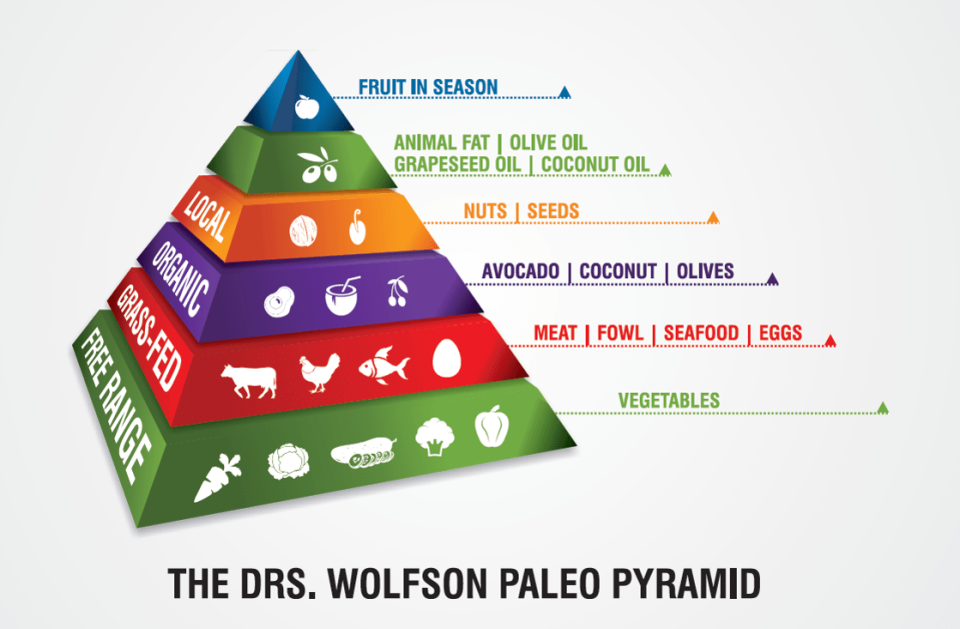 paleo_food_pyramid